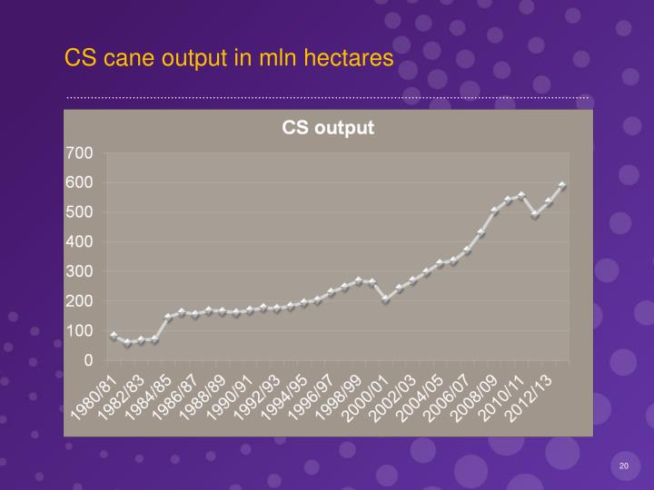 CS cane output in mln hectares