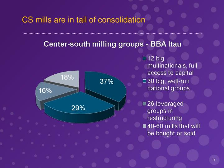 CS mills are in tail of consolidation