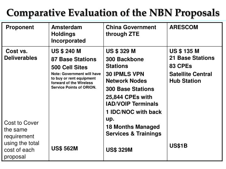 Comparative Evaluation of the NBN Proposals