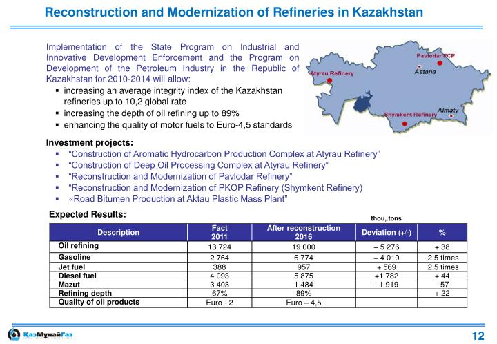 Reconstruction and Modernization of Refineries in Kazakhstan