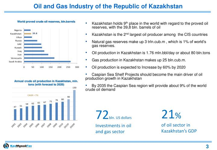Oil and Gas Industry of the Republic of Kazakhstan