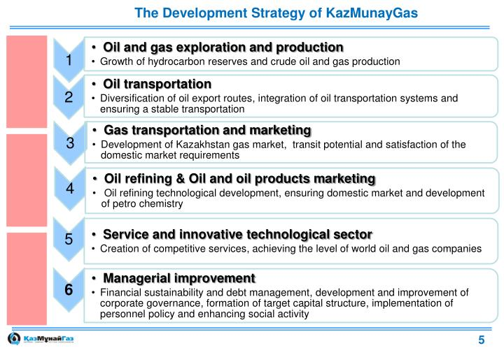 The Development Strategy of KazMunayGas