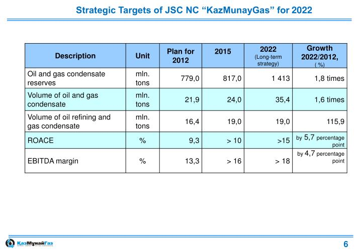 "Strategic Targets of JSC NC ""KazMunayGas"" for"