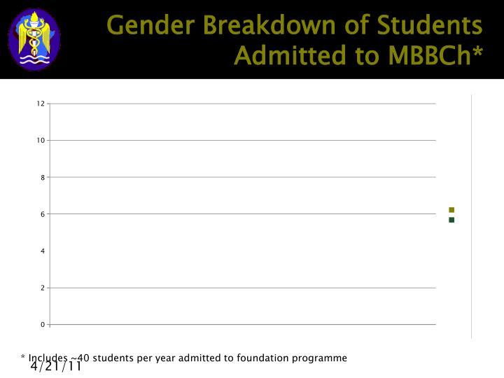 Gender Breakdown of Students Admitted to MBBCh*