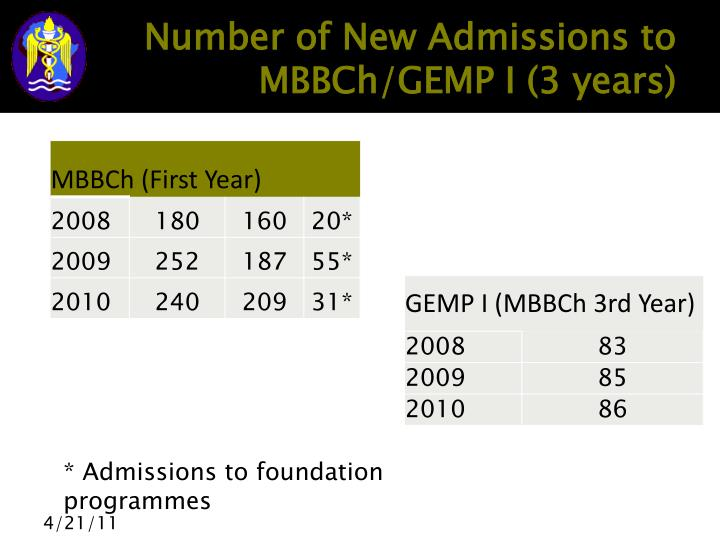 Number of New Admissions to MBBCh/GEMP I (3 years)