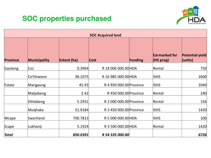 SOC properties purchased