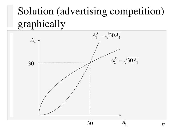 Solution (advertising competition) graphically