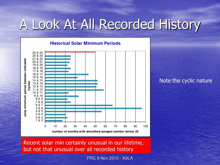 A Look At All Recorded History