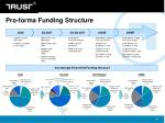 pro forma funding structure