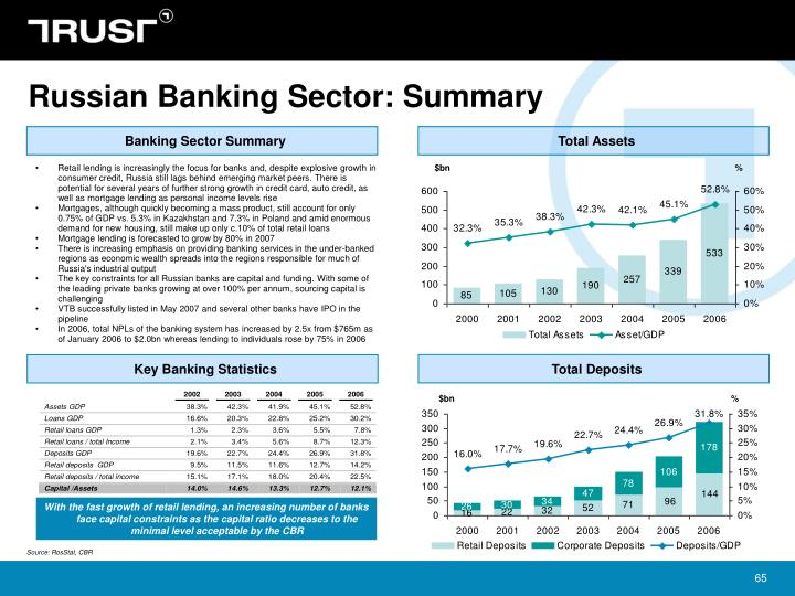 Russian Banking Sector: Summary