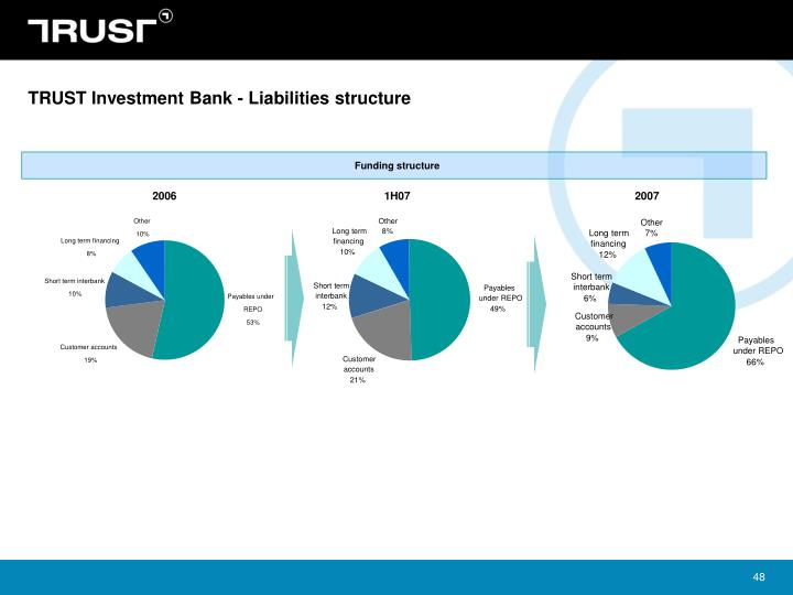 TRUST Investment Bank - Liabilities structure