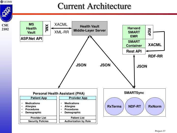 Current Architecture