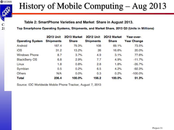 History of Mobile Computing – Aug 2013