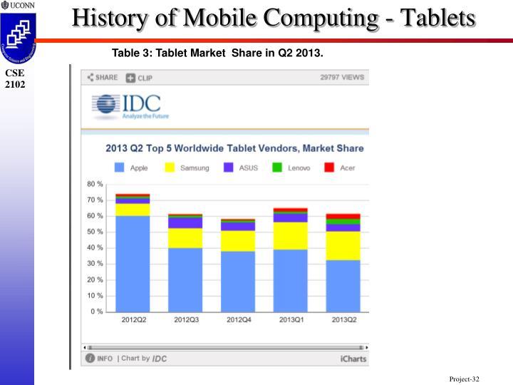 History of Mobile Computing - Tablets