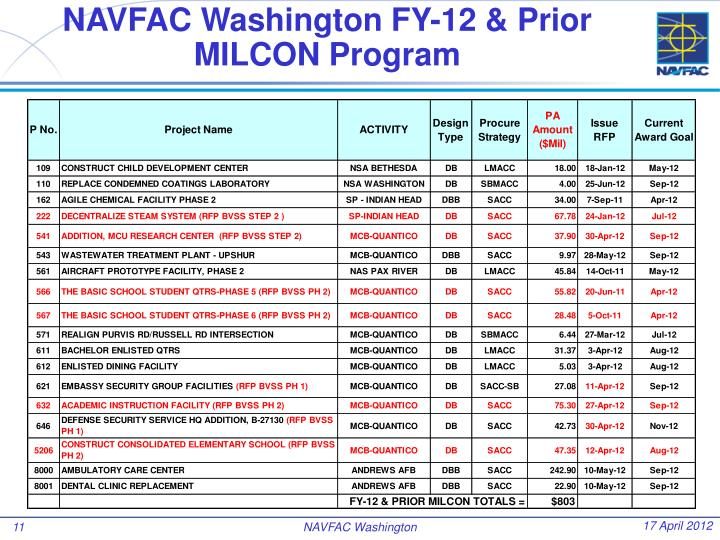 NAVFAC Washington FY-12 & Prior