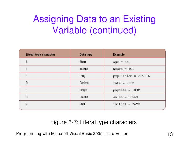 Assigning Data to an Existing Variable (continued)
