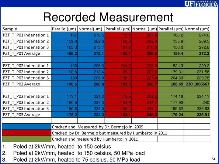 Recorded Measurement