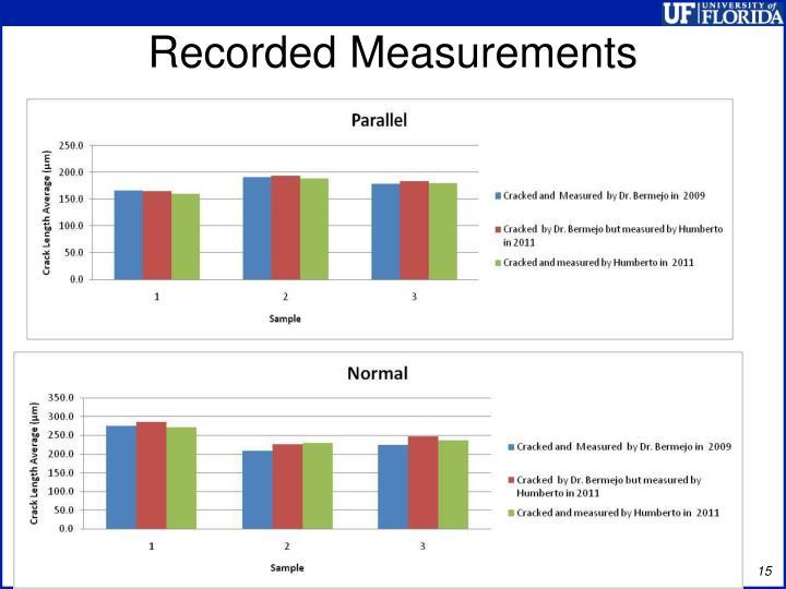 Recorded Measurements