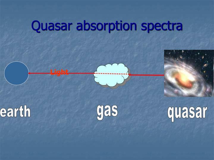 Quasar absorption spectra
