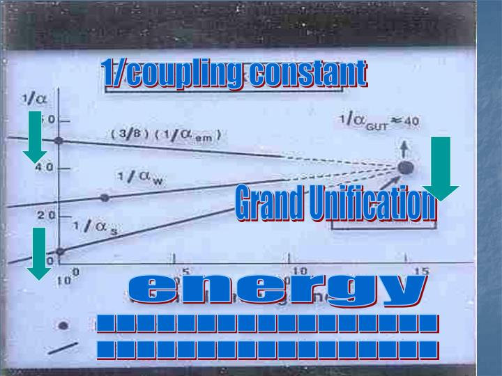 1/coupling constant