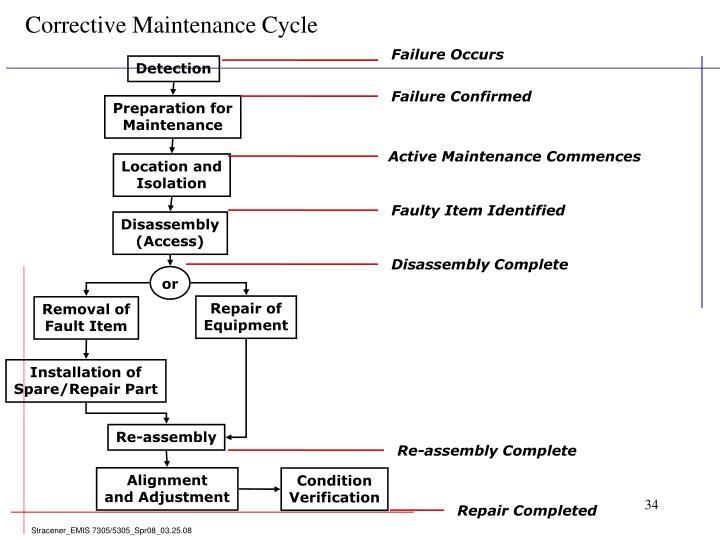 Corrective Maintenance Cycle
