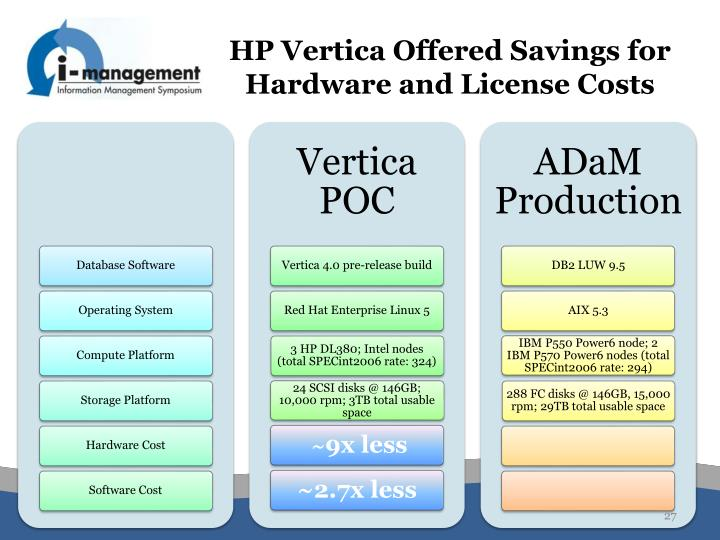 HP Vertica Offered Savings for Hardware and License Costs
