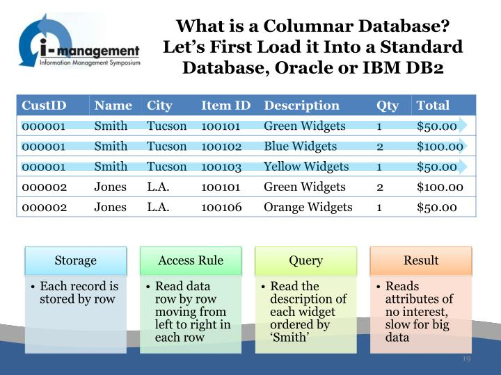 What is a Columnar Database? Let's First Load it Into a Standard Database, Oracle or IBM DB2