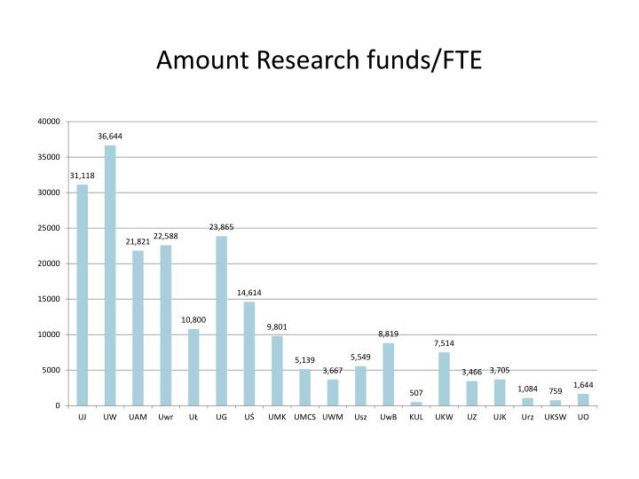 Amount Research funds/FTE