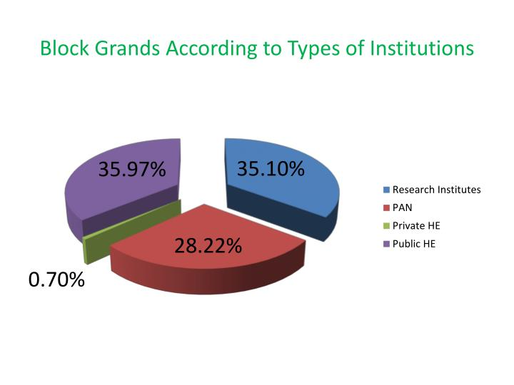 Block Grands According to Types of Institutions
