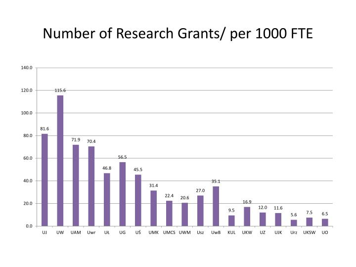 Number of Research Grants/ per 1000 FTE