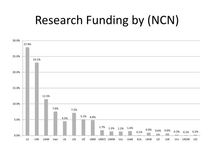 Research Funding by (NCN)
