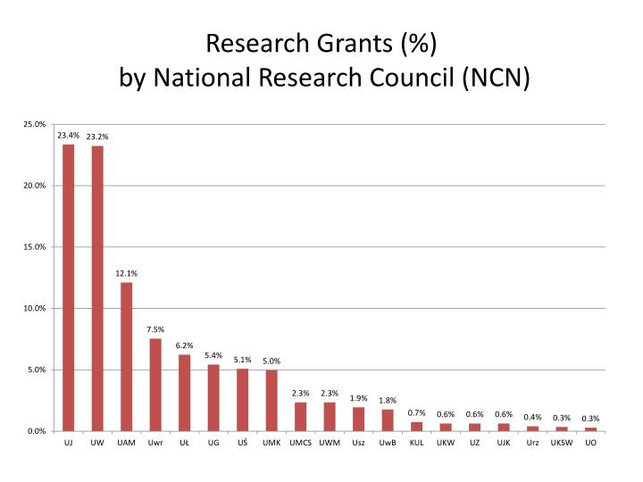 Research Grants (%)