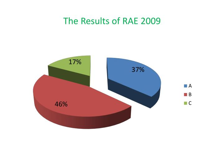 The Results of RAE 2009