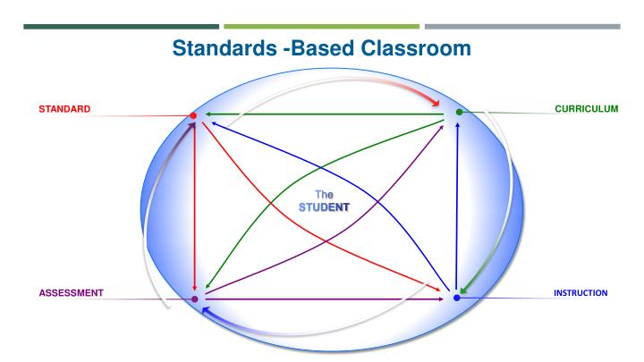 Standards -Based Classroom