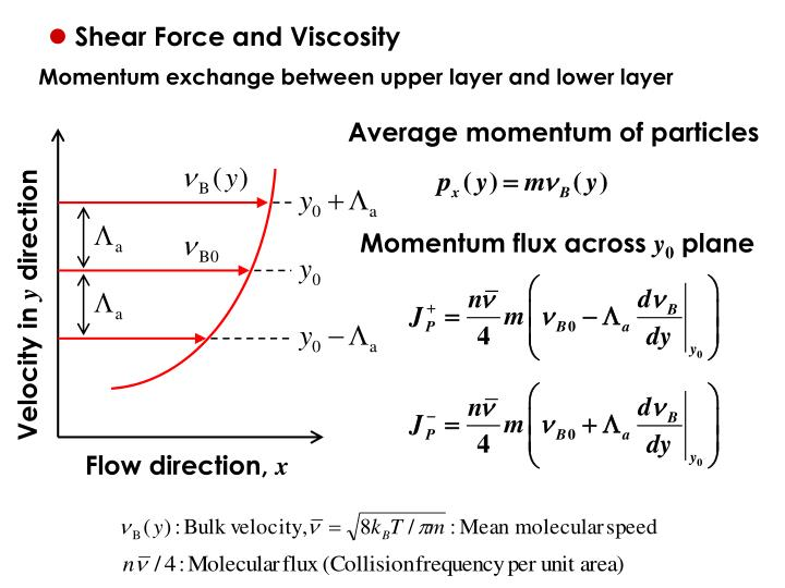 Shear Force and Viscosity