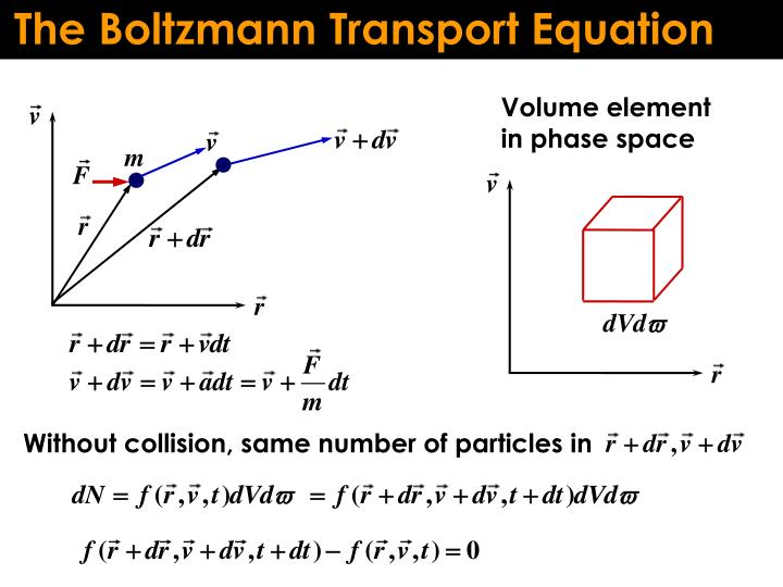 The Boltzmann Transport Equation