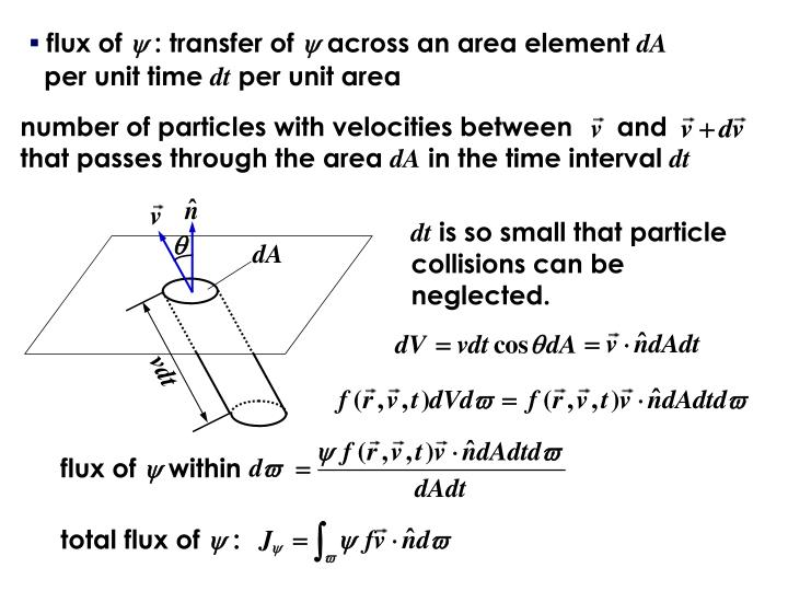number of particles with velocities between      and            that passes through the area