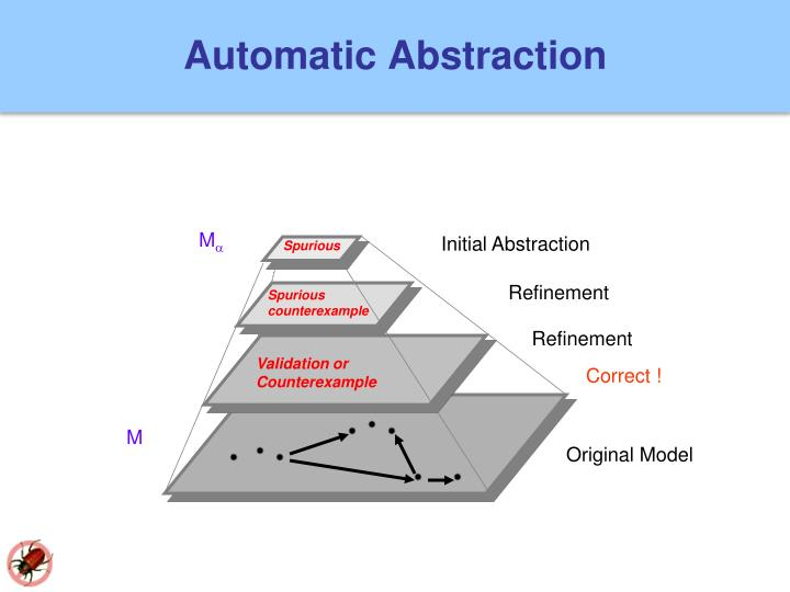 Automatic Abstraction