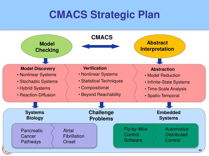 CMACS Strategic Plan