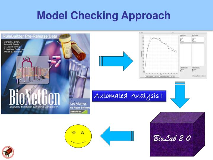 Model Checking Approach