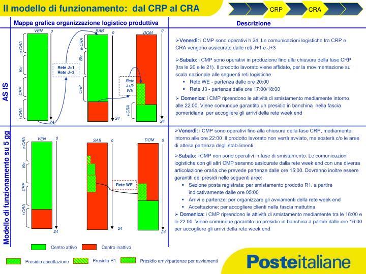 Il modello di funzionamento:  dal CRP al CRA