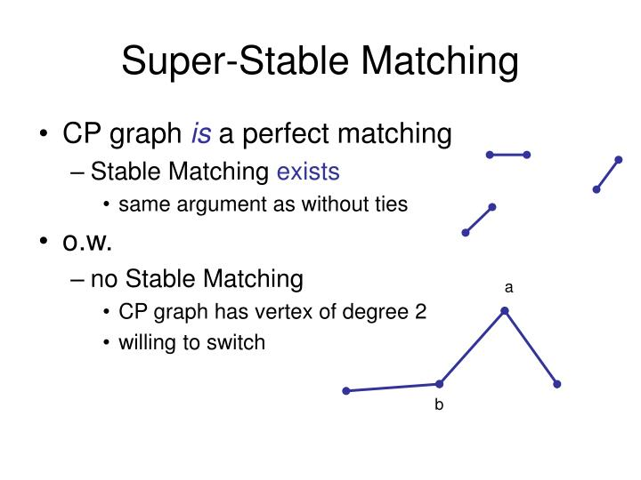 Super-Stable Matching