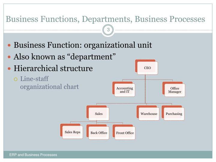 Business Functions, Departments, Business Processes