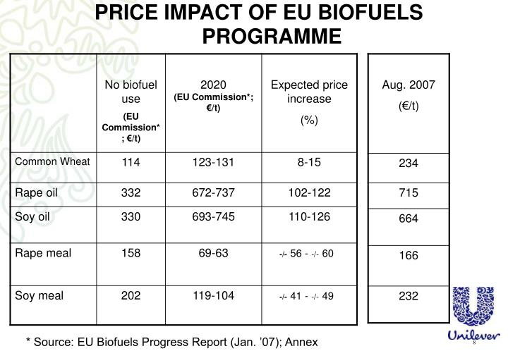 PRICE IMPACT OF EU BIOFUELS PROGRAMME