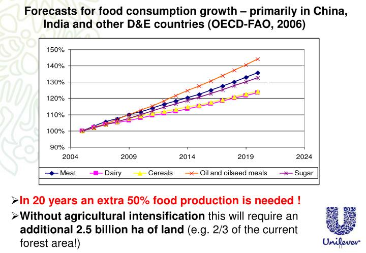 In 20 years an extra 50% food production is needed !