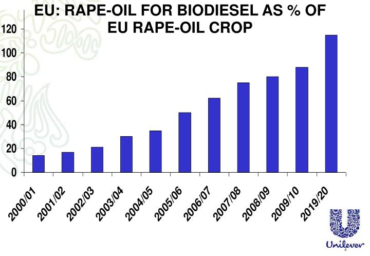 EU: RAPE-OIL FOR BIODIESEL AS % OF EU RAPE-OIL CROP