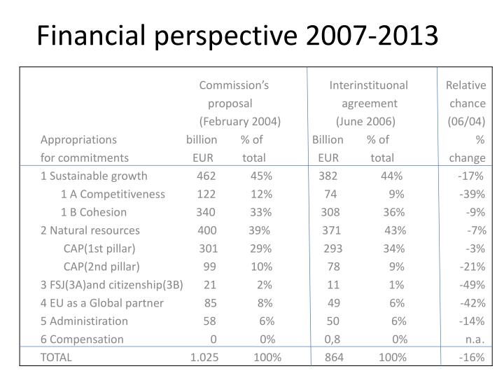 Financial perspective 2007-2013