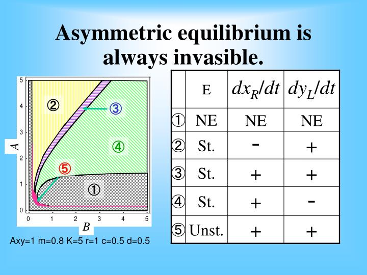 Asymmetric equilibrium is always invasible.
