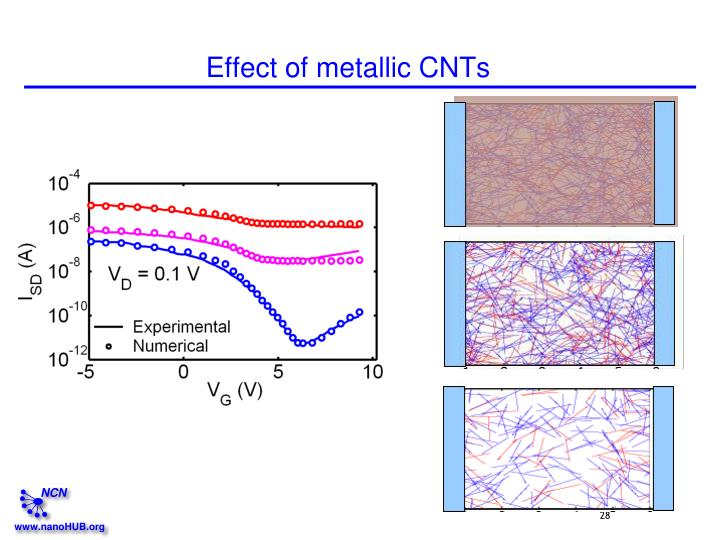 Effect of metallic CNTs