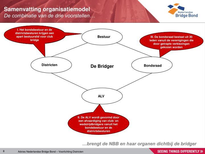 I. Het bondsbestuur en de districtsbesturen krijgen een apart bestuurslid voor club bridge